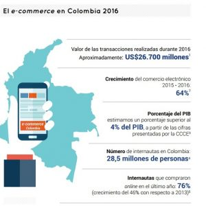 Pagos Online Colombia
